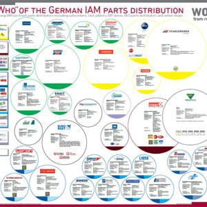 Das Who is Who der deutschen IAM Teiledistribution